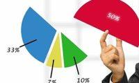 Tỷ lệ sở hữu vốn của nhà đầu tư nước ngoài